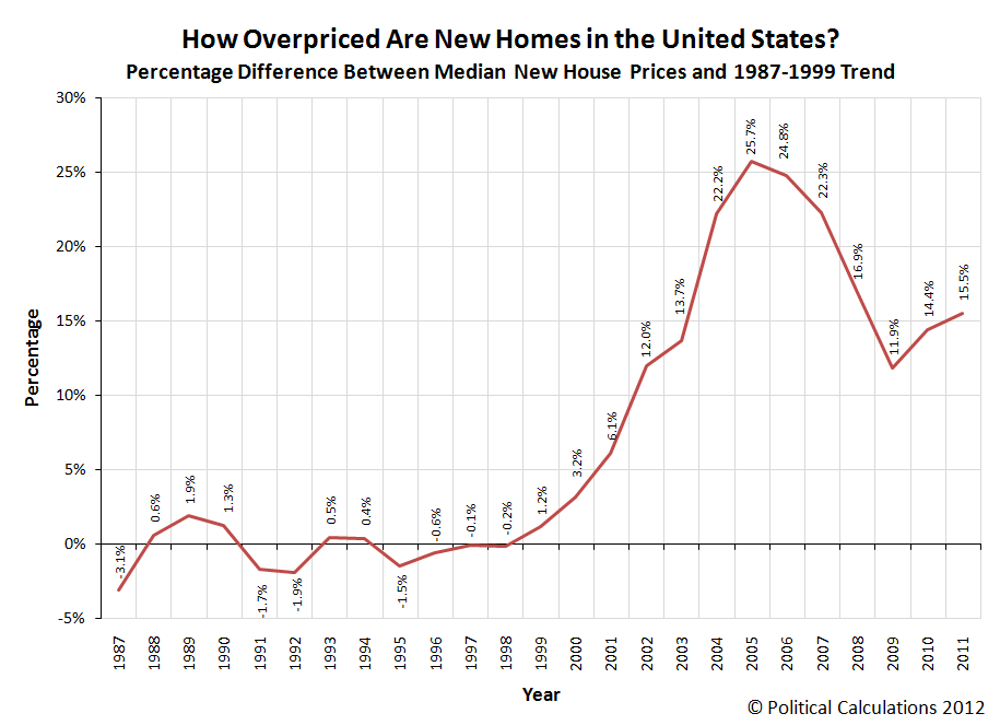 How Overpriced Are New Homes in the United States? (1987-2011)