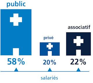 Source : Baromètre Appel Médical 2016 des salaires de la santé.