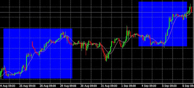 How to Use Simple Moving Average in Forex Trading