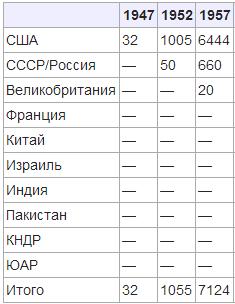 ядерные запасы по странам