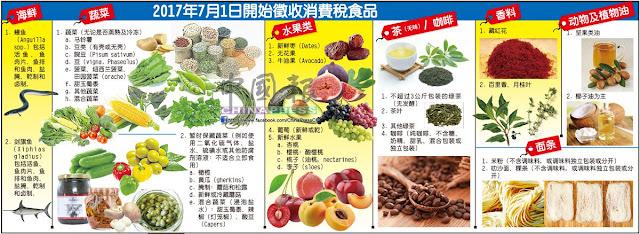 lebih 60 barangan makanan akan di kenakan GST