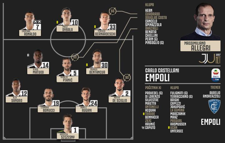 Serie A 2018/19 / 10. kolo / Empoli - Juventus 1:2 (1:0)
