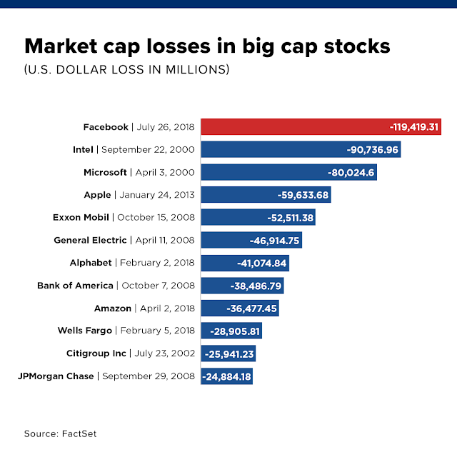 CNBC: Market cap losses in big cap stocks