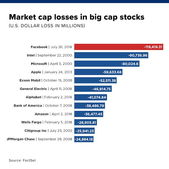 CNBC: Market cap losses in big cap stocks