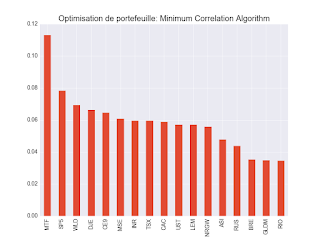 Minimum Correlation algorithm 2 décembre 2017 ETF