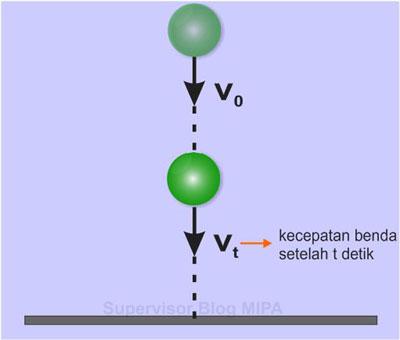 Rumus atau persamaan kecepatan Benda pada gerak jatuh bebas (GJB)