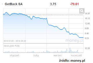 kurs notowań akcji GetBack w 2018 roku