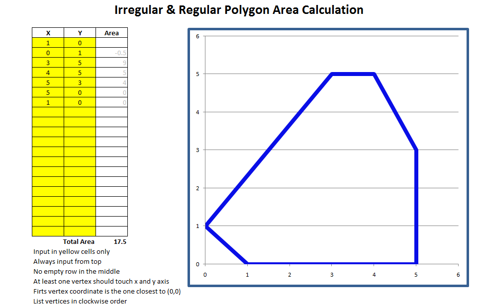 Irregular and Regular Polygon Area Calculation by Excel