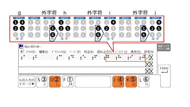 1行目の32マス目に2、4、5の点が示された点訳ソフトのイメージ図と2、4、5の点がオレンジで示された6点入力のイメージ図