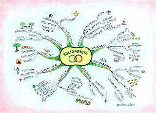 Mappe mentali pensiero
