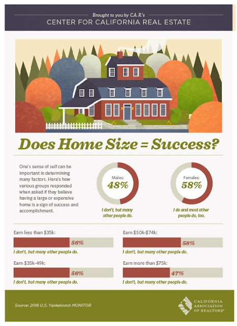 Does Home Size = Success