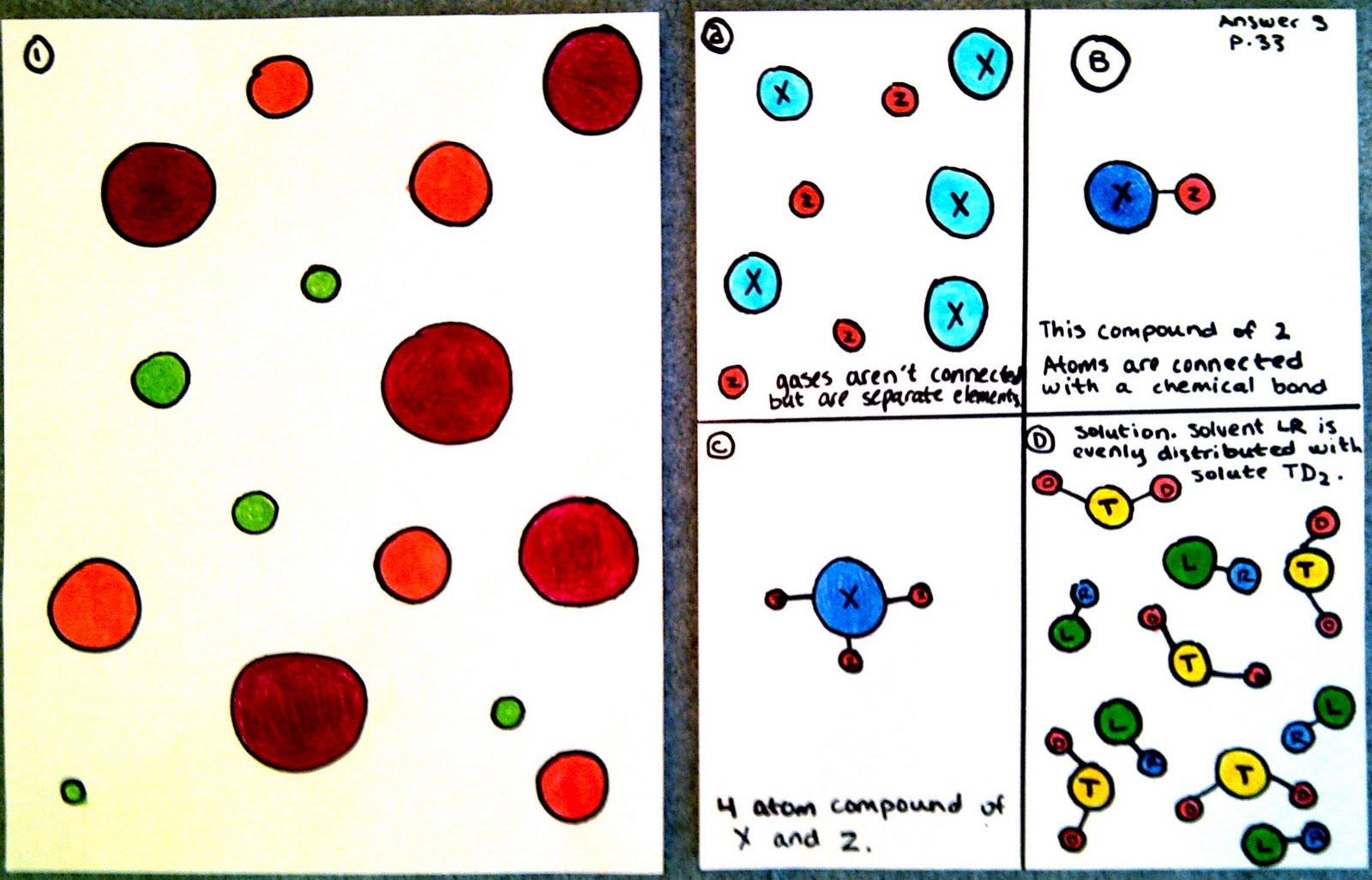 Chemistry Blog Thursday June 16th Homework Assignment