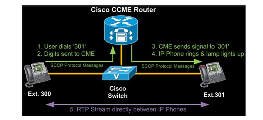 Cisco CallManager Express Basic Concepts - Part 1   ccna