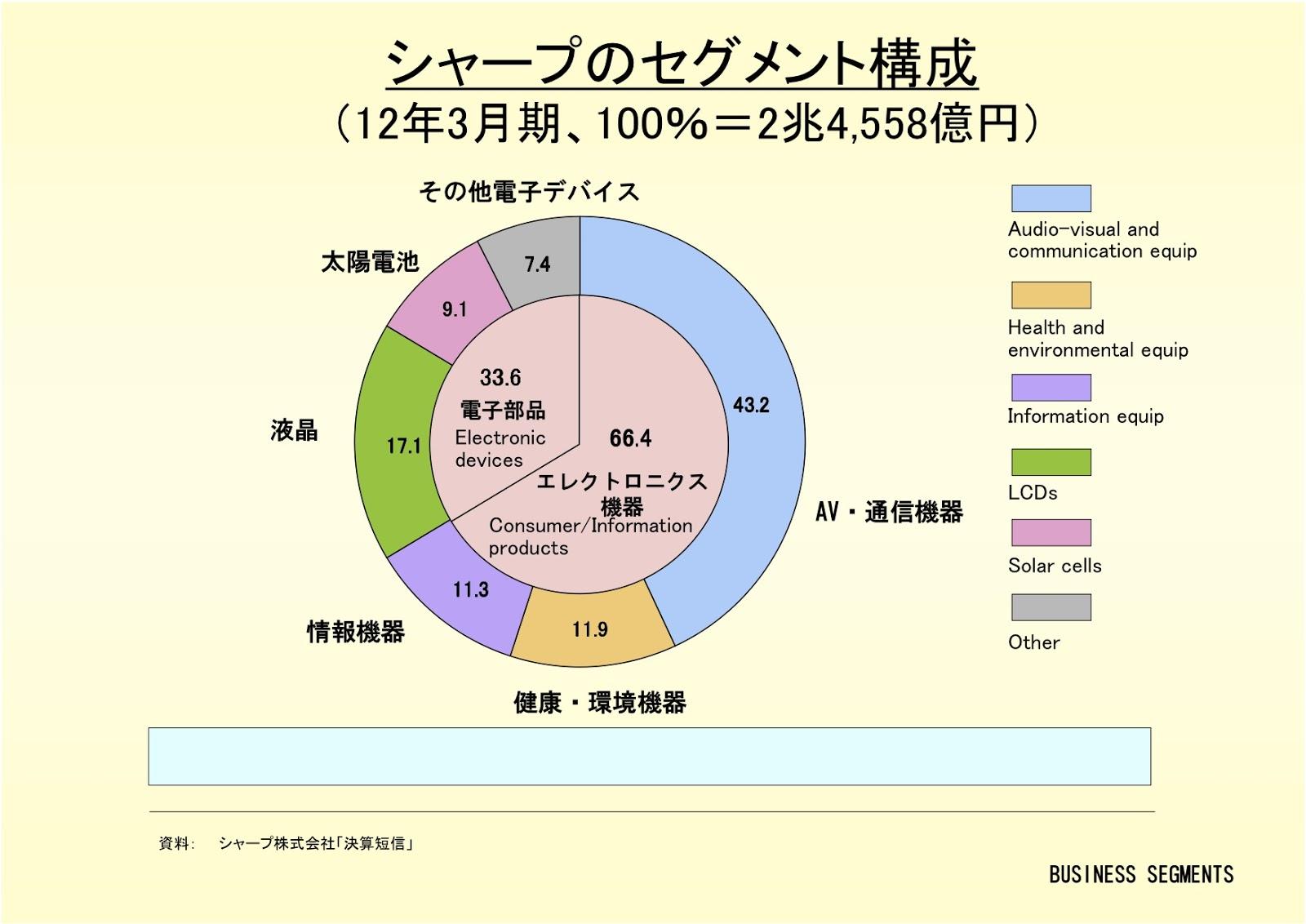 シャープ株式会社のセグメント構成