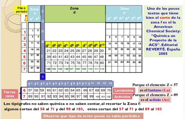 Grado 7 quimica actividad en clase y en parejas hallar el nivel de valencia y ubicar cada uno de los siguientes tomos en su respectivo grupo y periodo urtaz Images