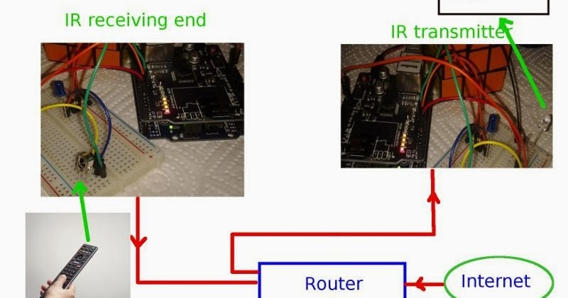 Learn On The Fly Sending Infrared Commands Over Ethernet