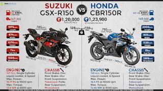 Suzuki GSX R150 Spec