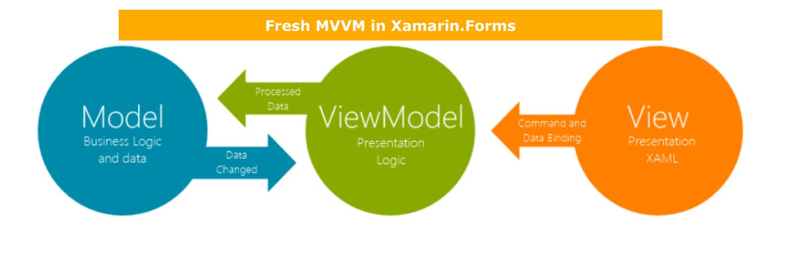 getting started with xamarin forms freshmvvm framework c xaml