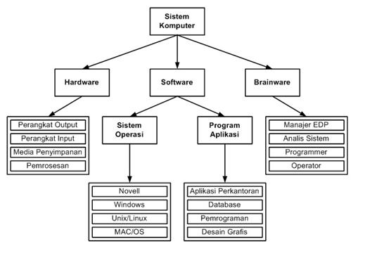 Artikel Sistem Oprasi Komputer
