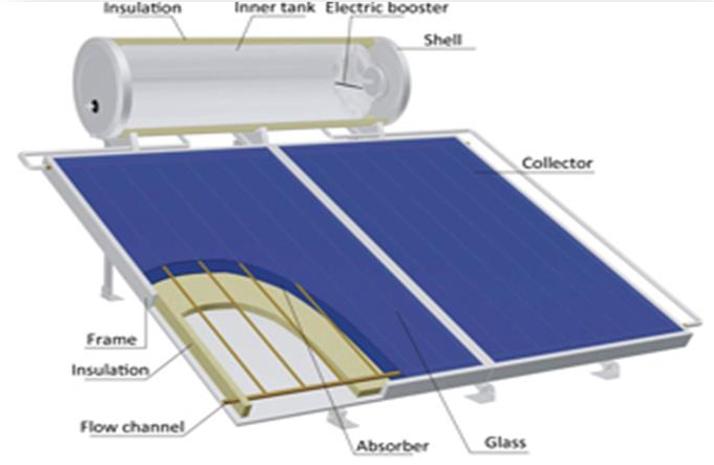 المجمع الشمسي السائل