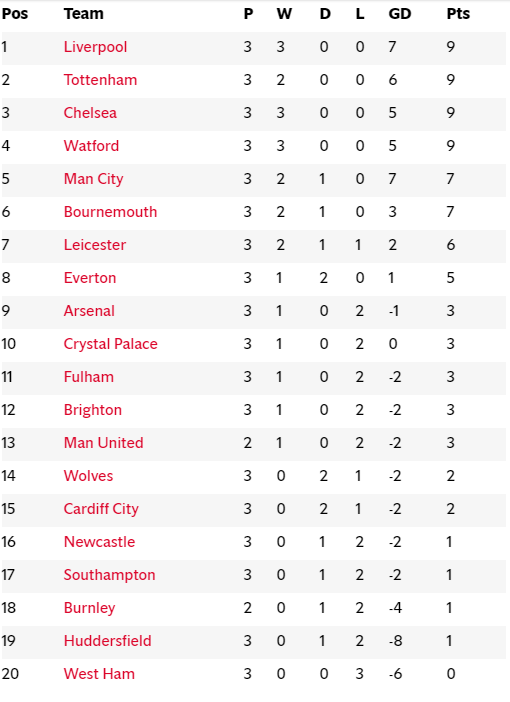 Barclays premier league table standing 2018 awesome home - Epl results and table standing ...