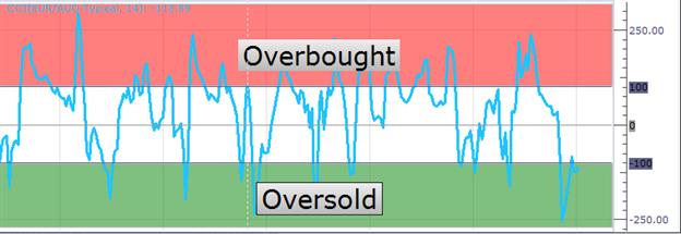 Understanding trading strategies