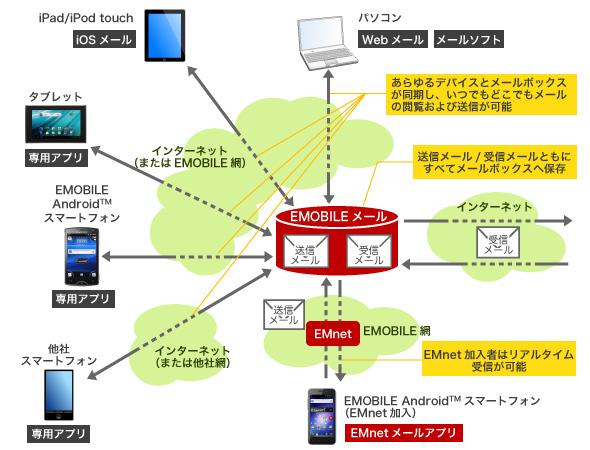 イー・アクセス、3GBの無料クラウドメールサービス「emobile ...