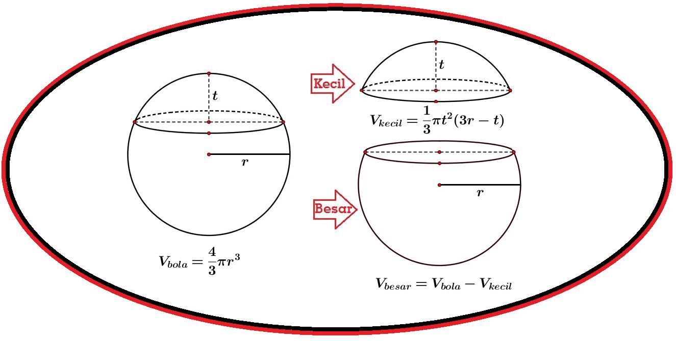 Cara Mengitung Volume Bola Terpotong (Volume Tembereng Bola)