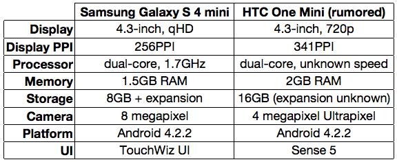 Samsung Galaxy S4 mini vs htc ONE mini specs