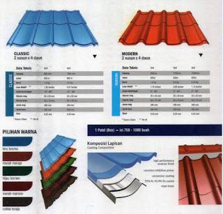 harga genteng metal sakura roof