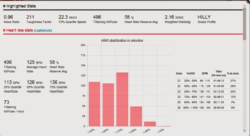 Second Gear: Heart rate and training - revisited