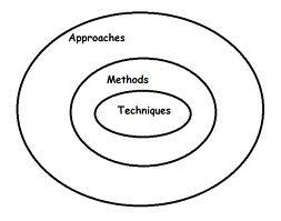 Teaching Reflections : 3. Teaching Approach, Teaching