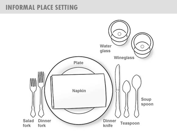 Dr. Sous: Guide To Table Place Setting And Dining ...