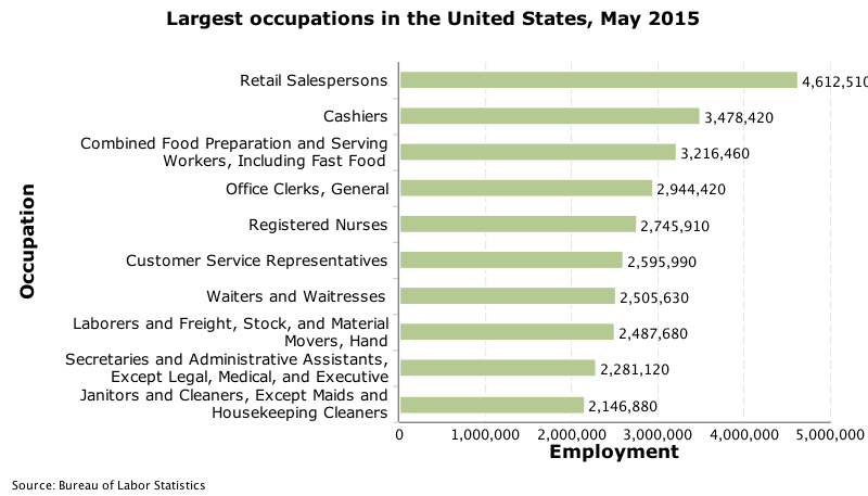 Largest occupations in the United States, May 2015