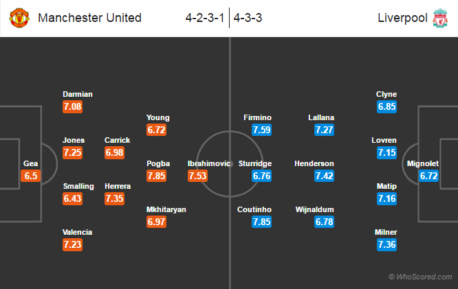 Possible Lineups, Team News, Stats – Manchester United vs Liverpool