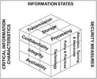 CIS608- T303 Information System Mgmt (2161-1): McCumber