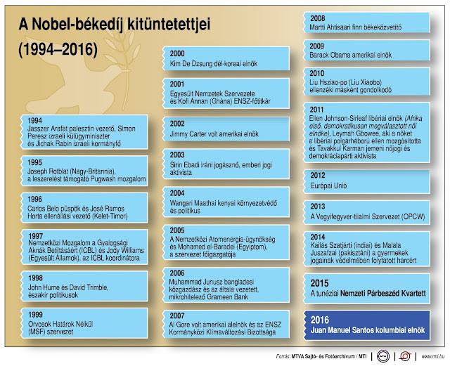 Nobel-békedíj kitüntetettjei 1994-2016