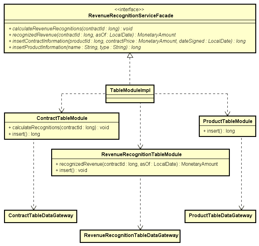 UML diagram of table module implementation