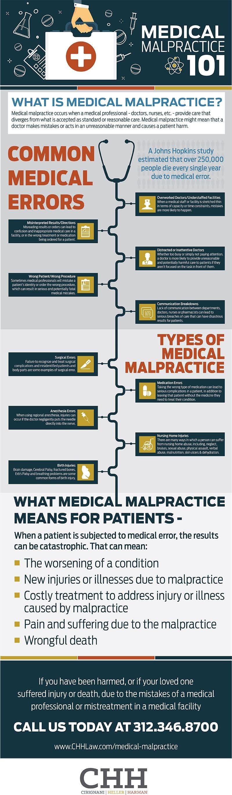 Understanding Medical Malpractice #infographic