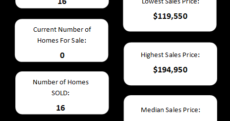 Devonshire Subdivision Real Estate Snapshot - Olathe, KS