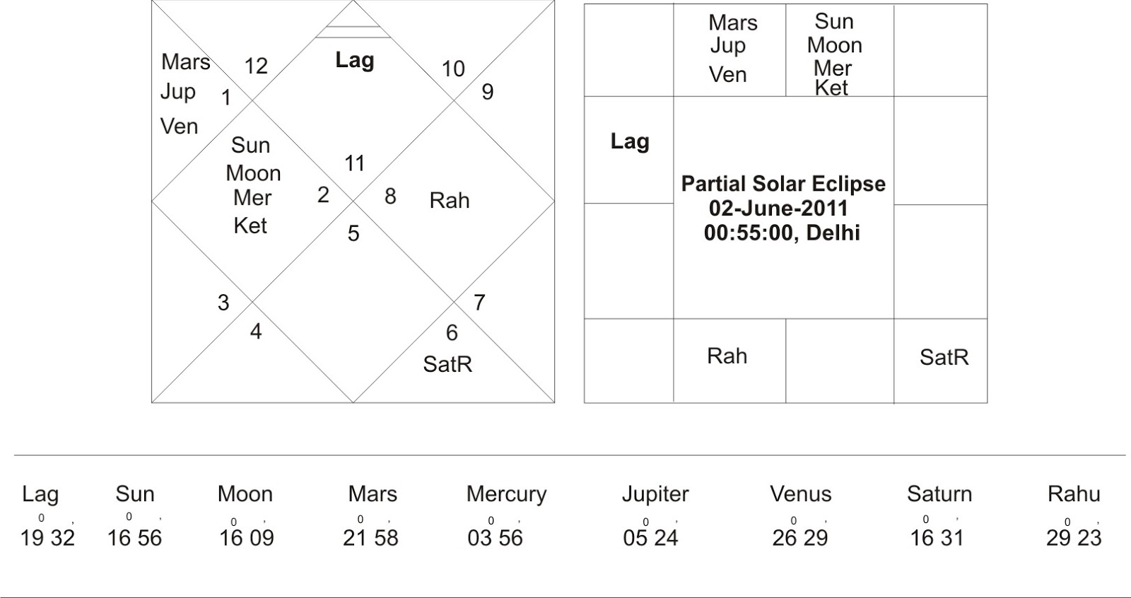 6th House Astrology 7