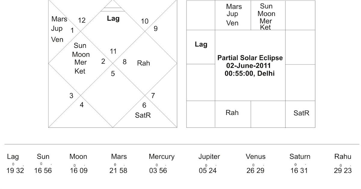 Bhrigu-Nadi Astrology Research Portal: Mercury in 6th House