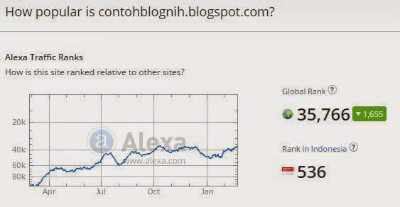 rank alexa contoh blog