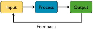 Mempelajari Input dan Output Pada Python