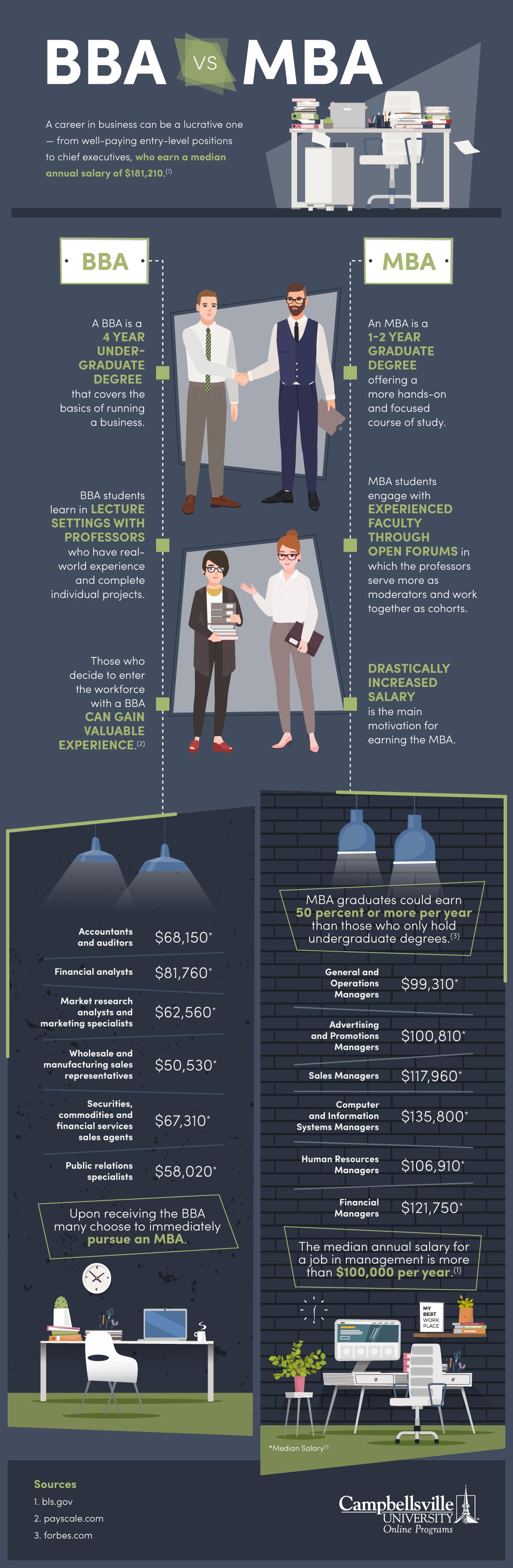 Comparing Outcomes: BBA vs. MBA