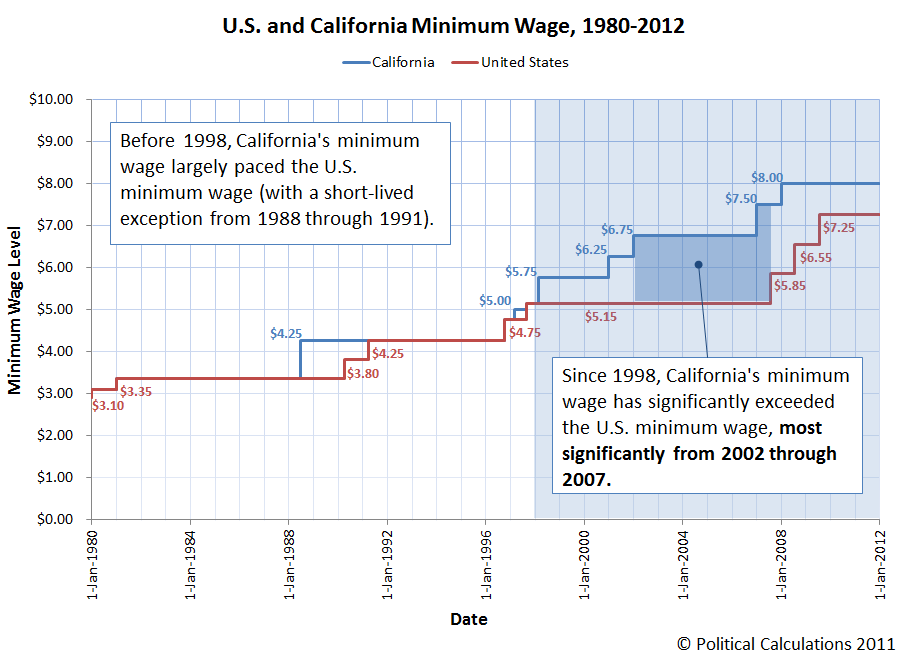 U.S. Federal and California Minimum Wage, 1980-2012