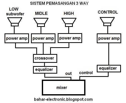 electronic crossover with 3 way output