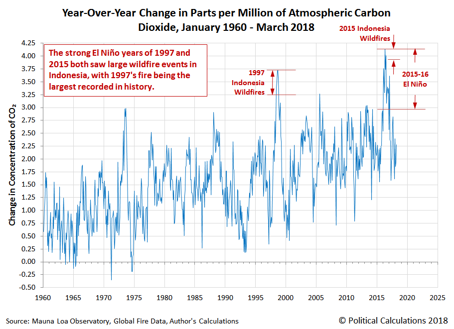 Year-Over-Year Change in Parts per Million of Atmospheric Carbon Dioxide, January 1960 - March 2018