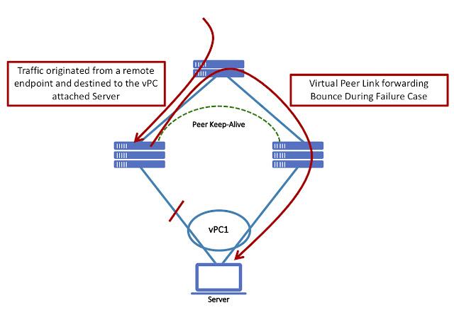 Cisco Tutorial and Materials, Cisco Guides, Cisco Learning, Cisco Tutorial and Materials