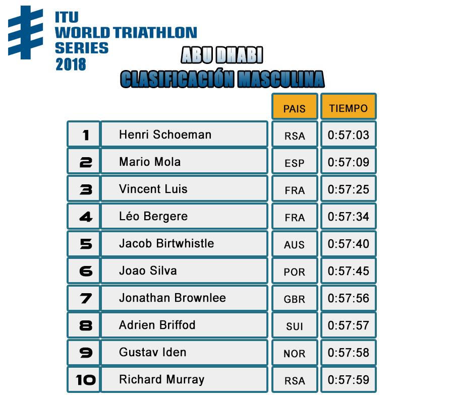 Resultados World Triathlon Series 2018  Abu Dhabi